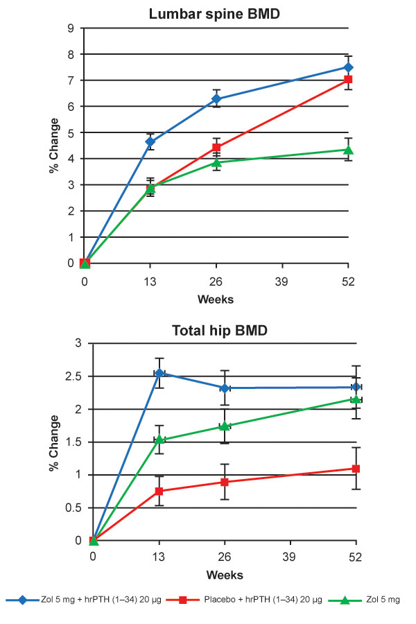 Percent change from baseline in lumbar spine BMD (a) and total hip BMD (b) in the treatment groups